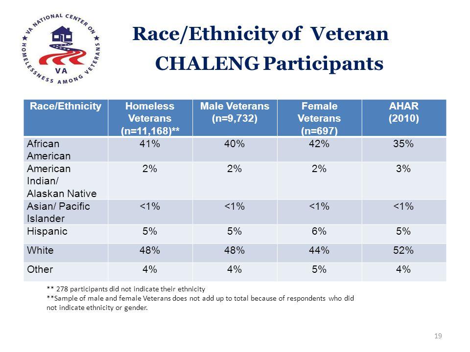 Race/Ethnicity of Veteran CHALENG Participants
