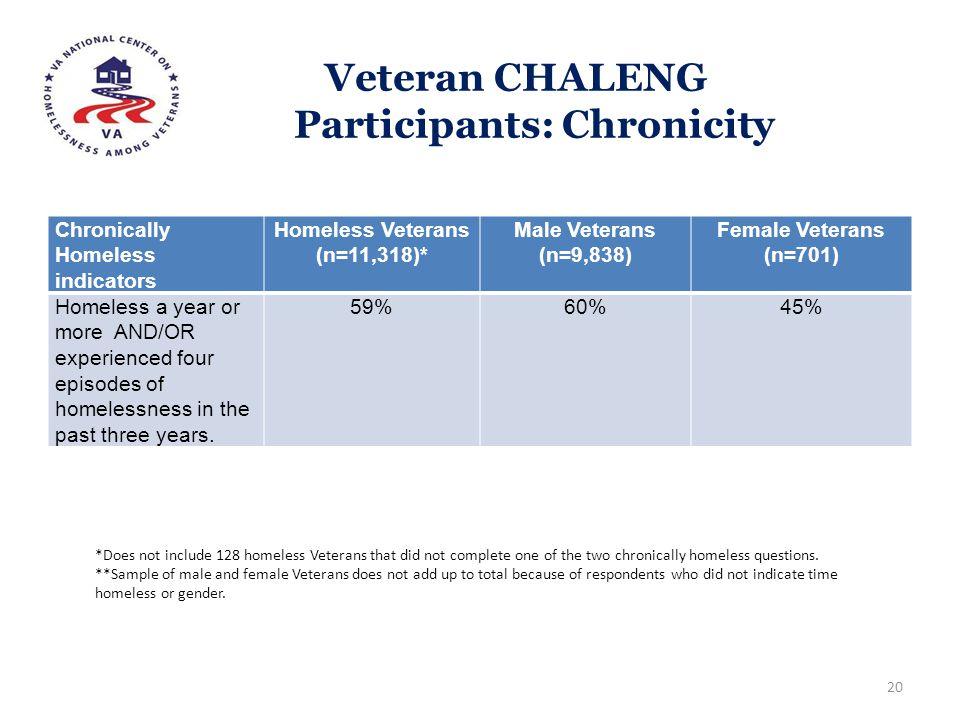Veteran CHALENG Participants: Chronicity