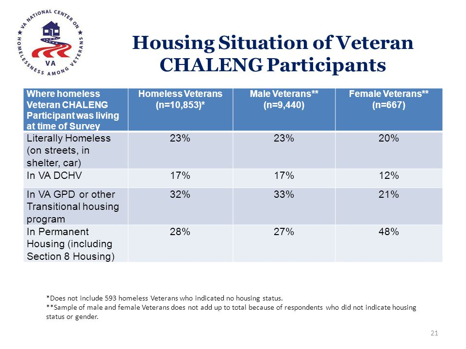 Housing Situation of Veteran CHALENG Participants