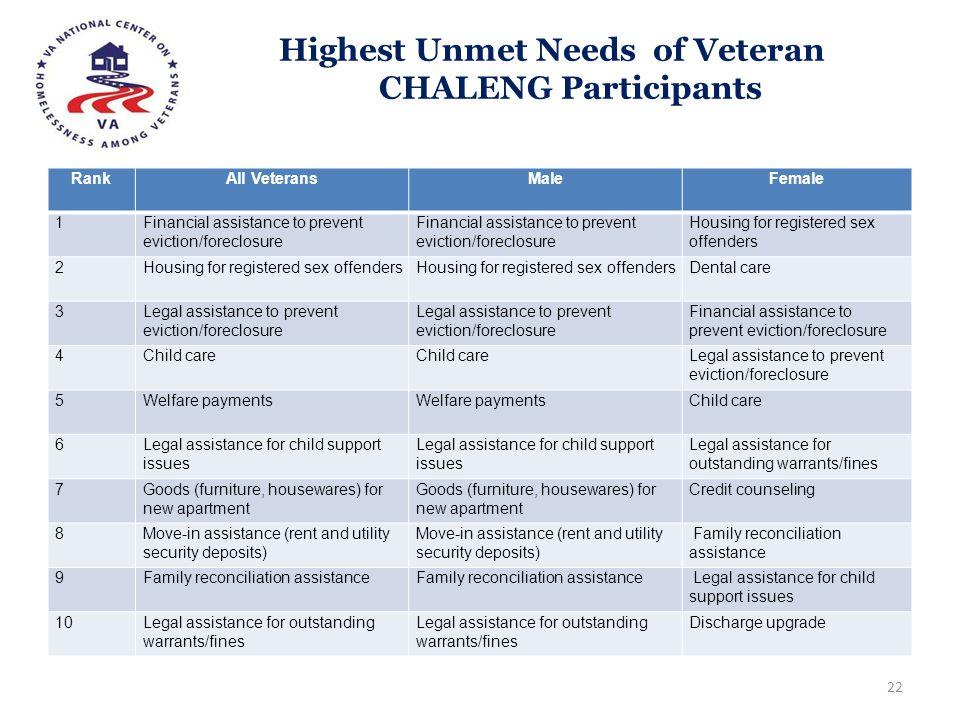 Highest Unmet Needs of Veteran CHALENG Participants