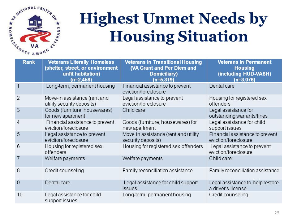 Highest Unmet Needs by Housing Situation