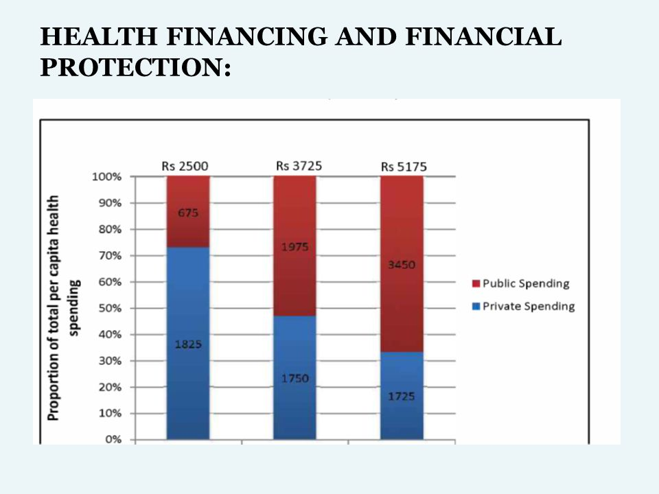 HEALTH FINANCING AND FINANCIAL PROTECTION: