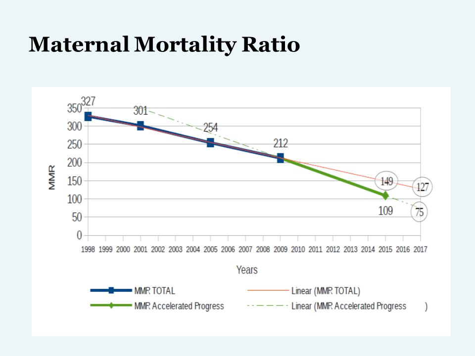 Maternal Mortality Ratio