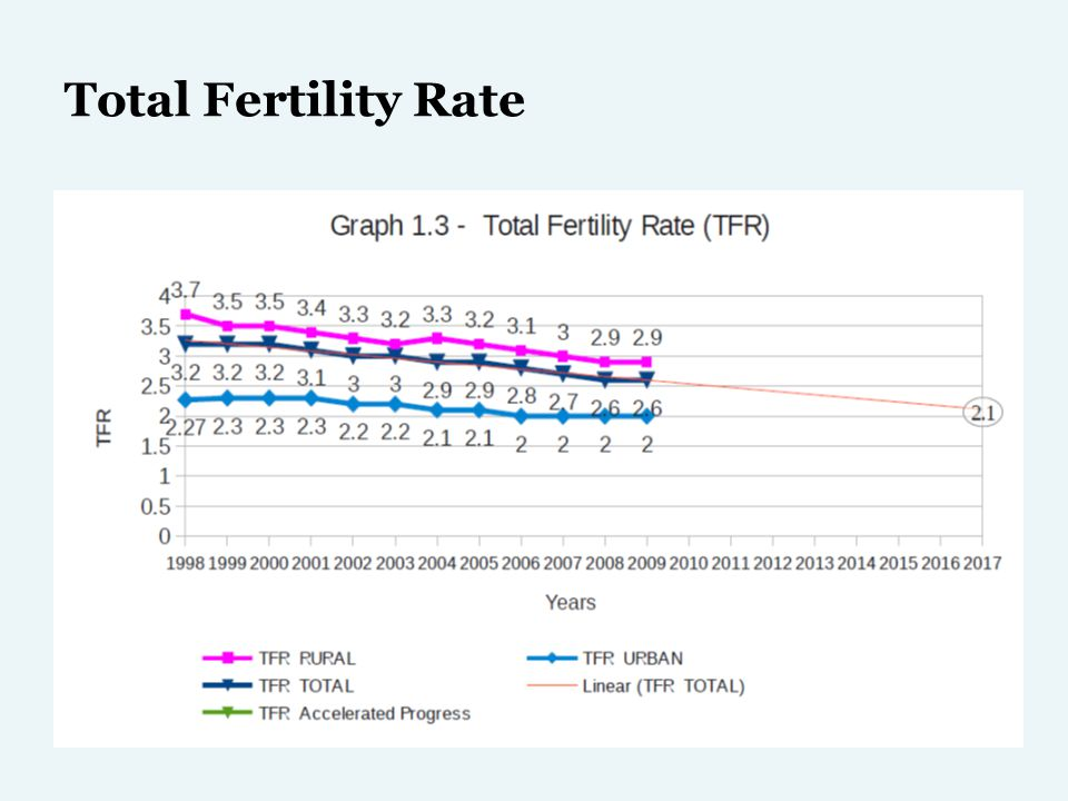 Total Fertility Rate
