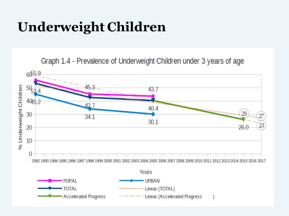 Underweight Children
