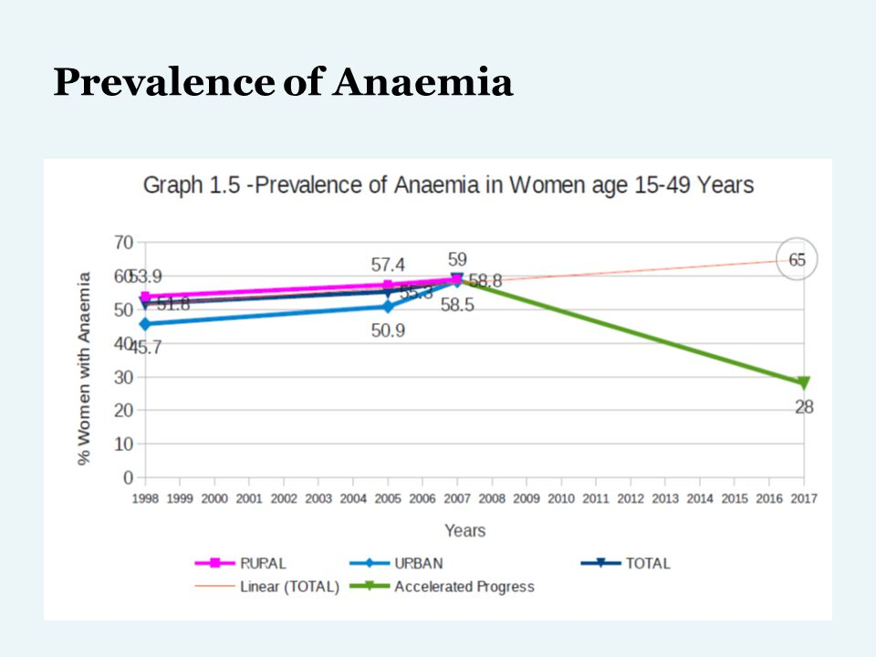 Prevalence of Anaemia