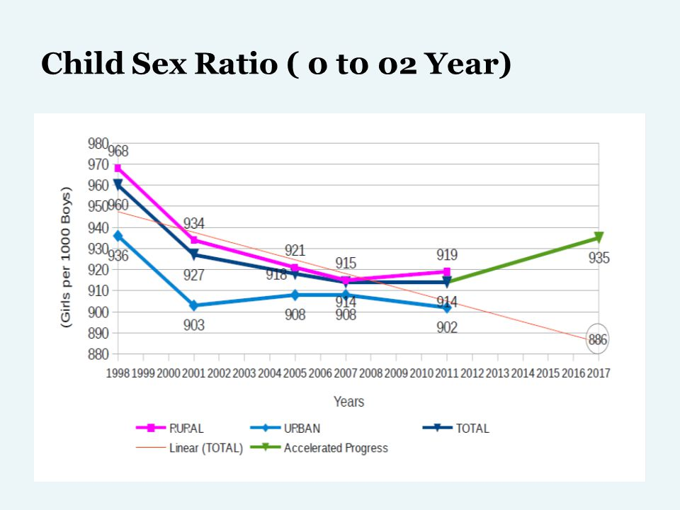Child Sex Ratio ( 0 t0 02 Year)