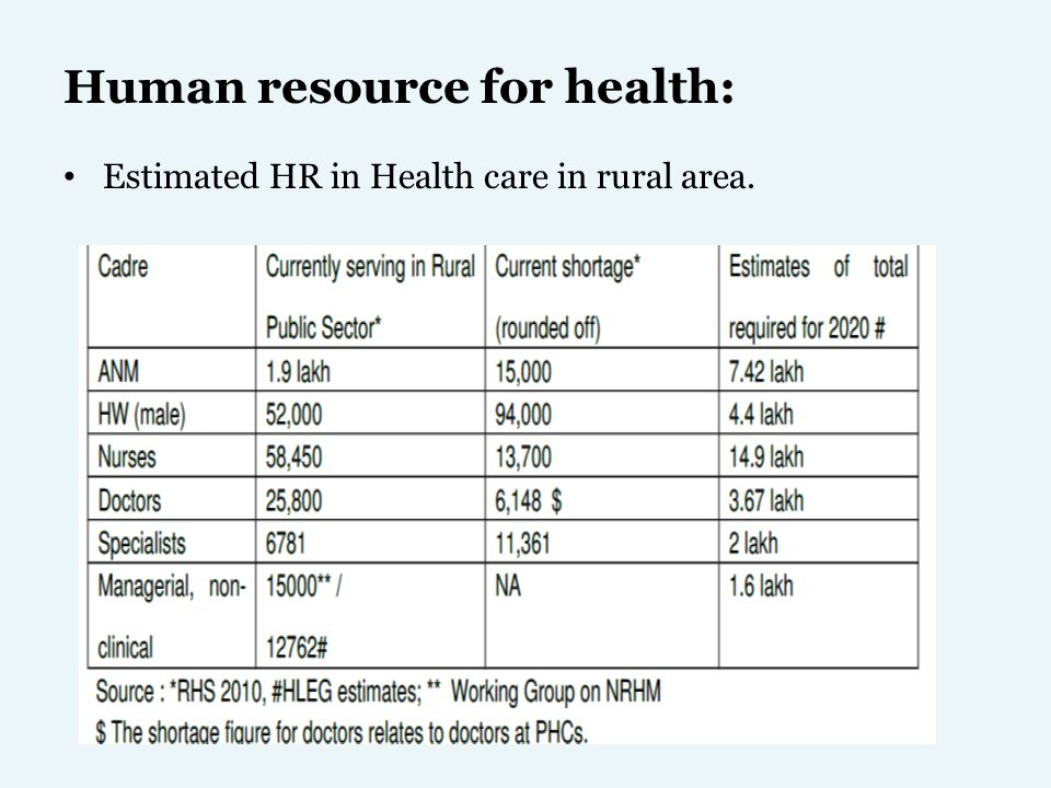 Human resource for health: