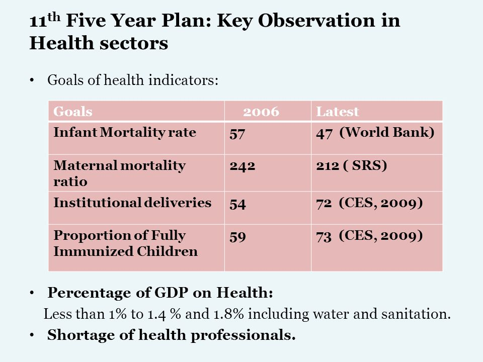 11th Five Year Plan: Key Observation in Health sectors