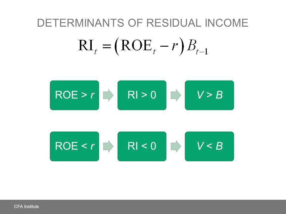 Determinants of Residual Income