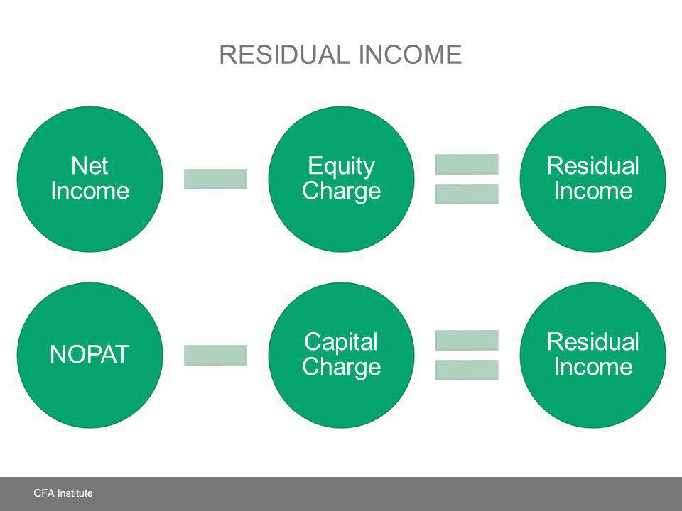 Residual Income Net Income Equity Charge Residual Income NOPAT