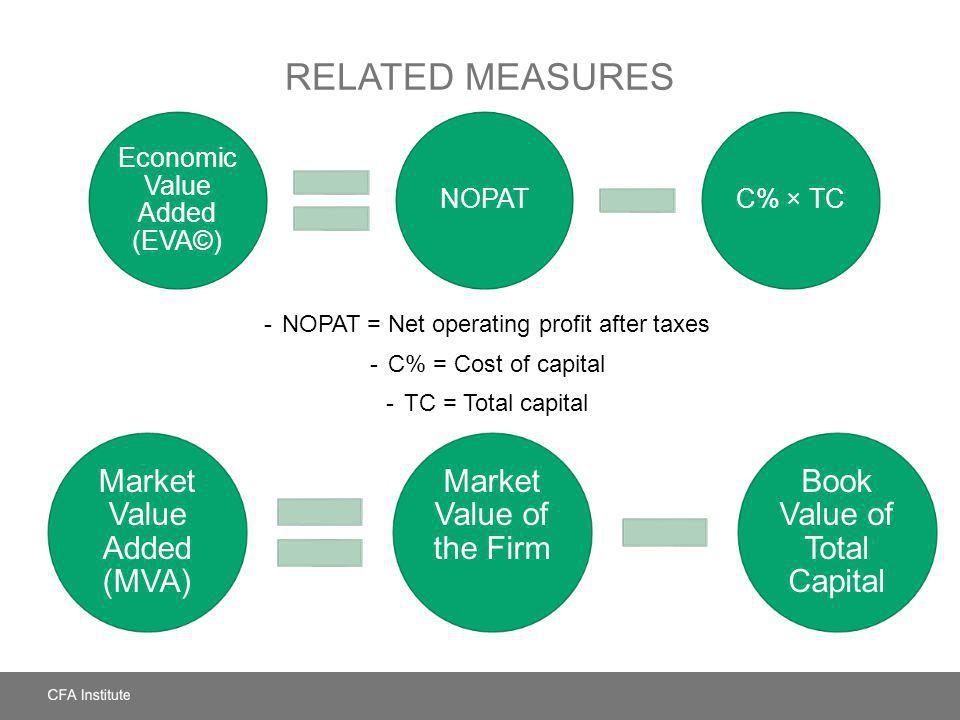 Related Measures Market Value Added (MVA) Market Value of the Firm