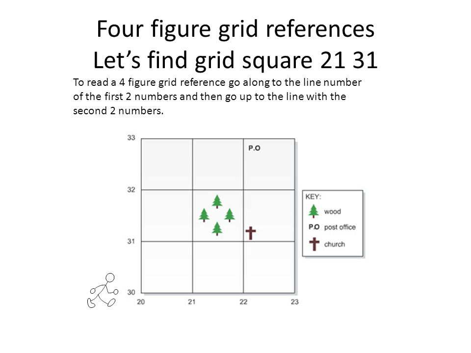 Four figure grid references Let's find grid square 21 31