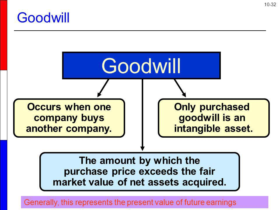 Goodwill Goodwill Occurs when one company buys another company.