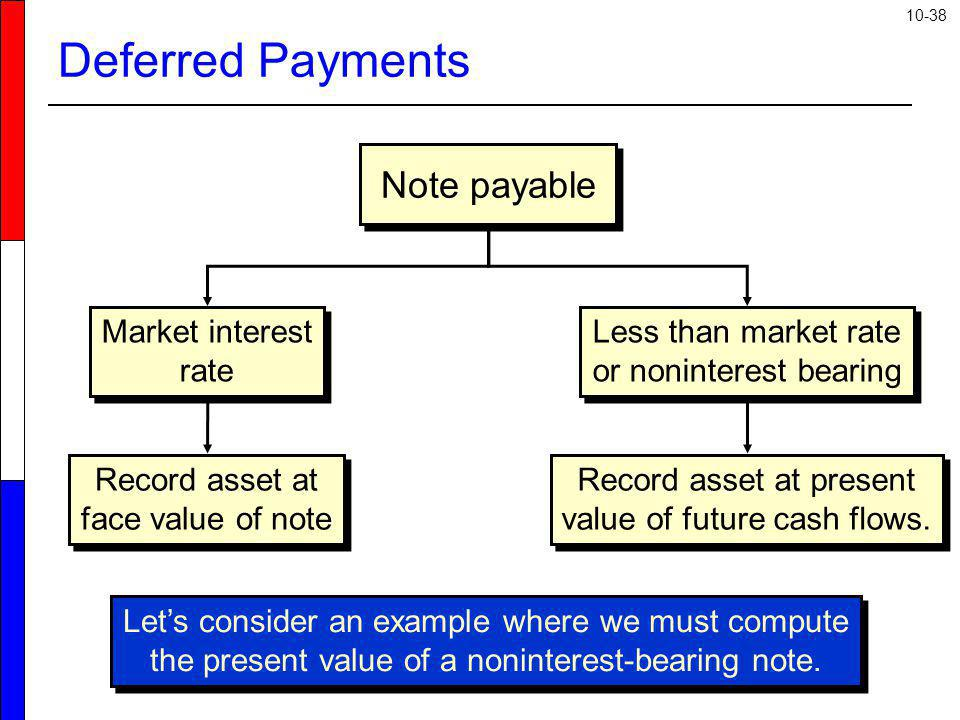 Deferred Payments Note payable Market interest rate