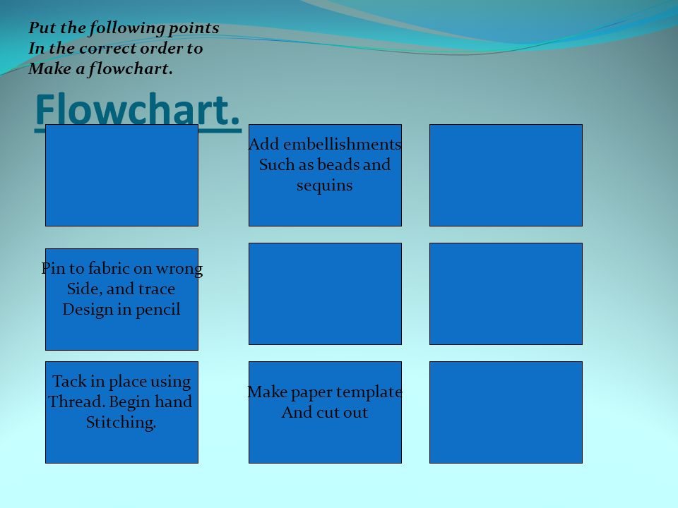 Flowchart. Put the following points In the correct order to