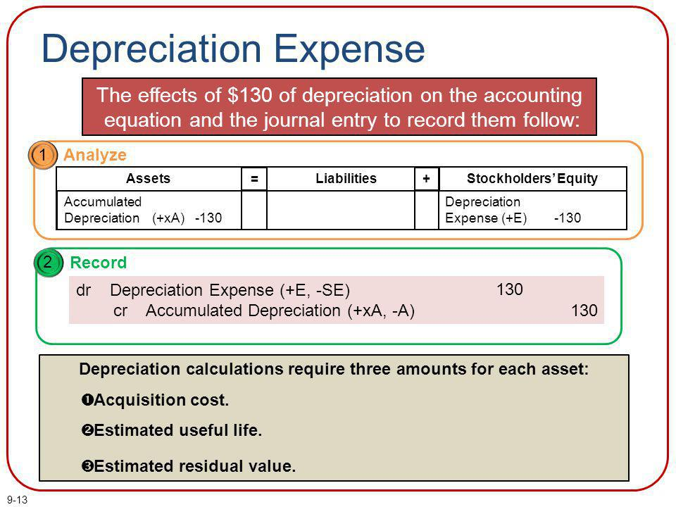 Depreciation calculations require three amounts for each asset:
