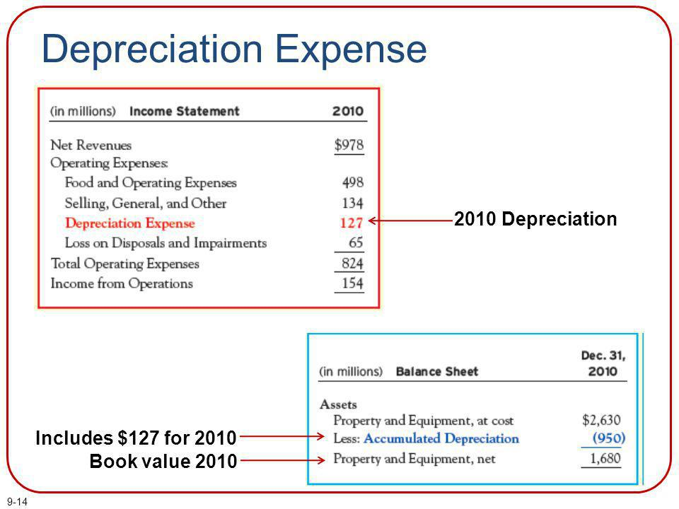 Depreciation Expense 2010 Depreciation Includes $127 for 2010