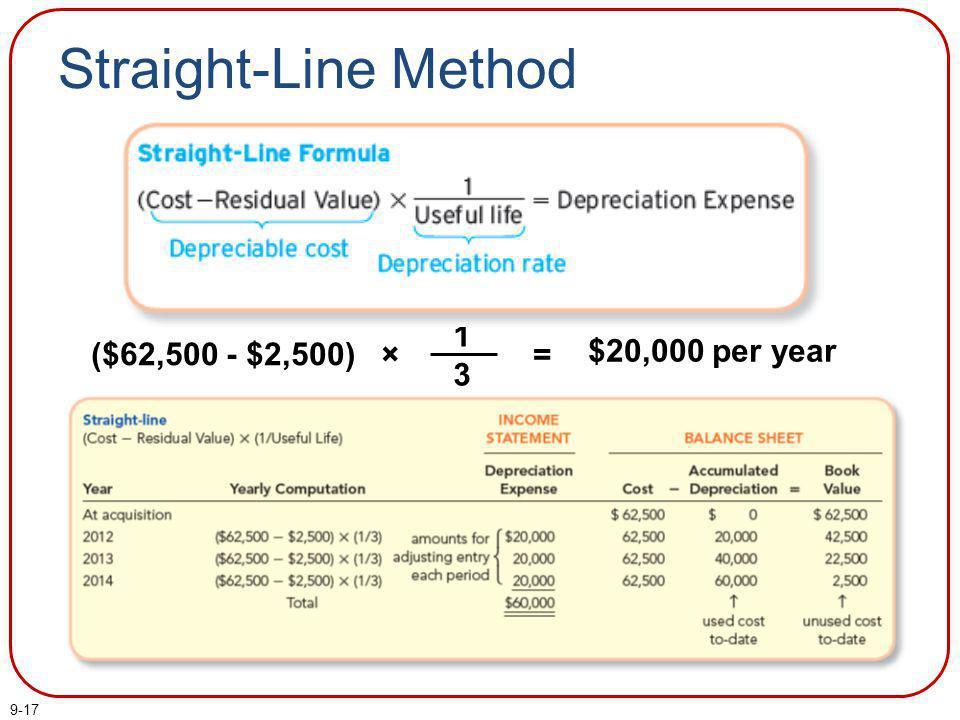 Straight-Line Method = $20,000 per year ($62,500 - $2,500) × 1 3
