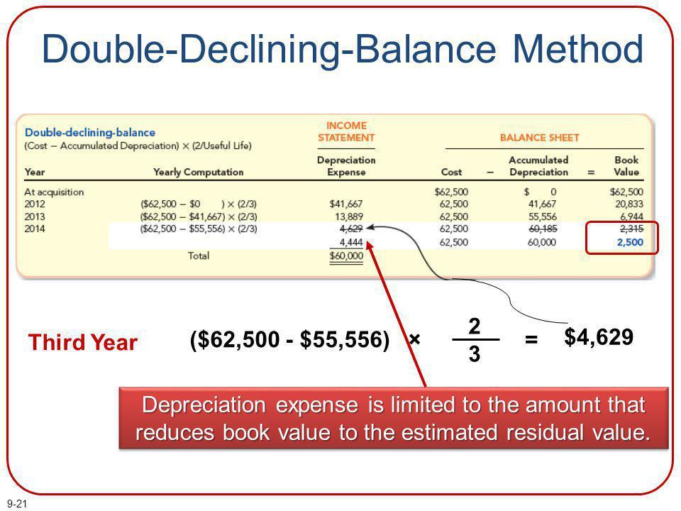 Double-Declining-Balance Method