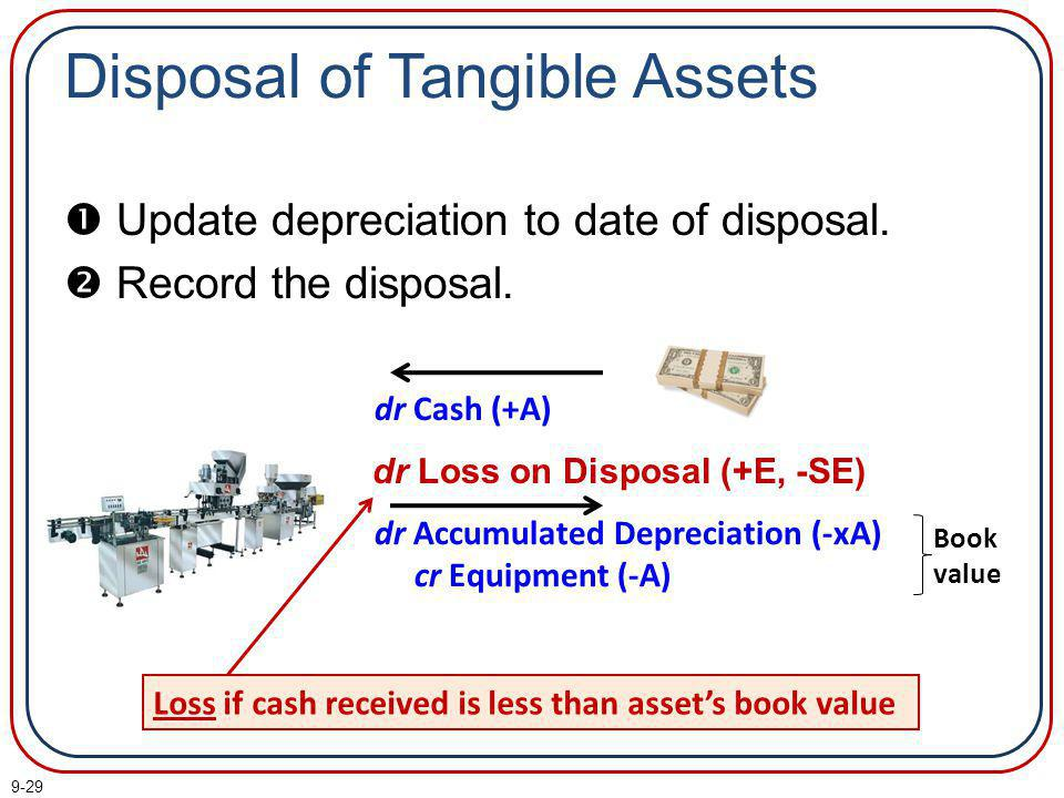 Disposal of Tangible Assets