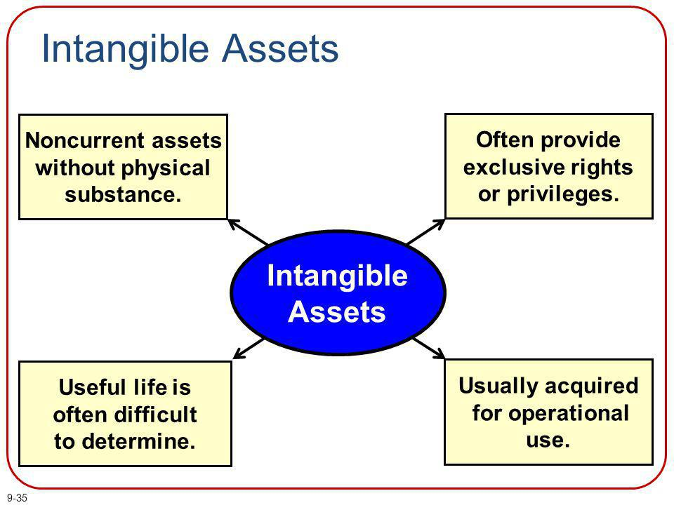 Intangible Assets Intangible Assets