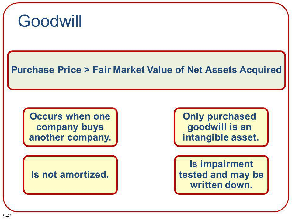 Goodwill Occurs when one company buys another company.