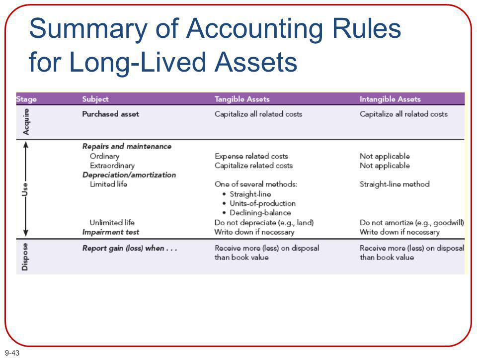 Summary of Accounting Rules for Long-Lived Assets