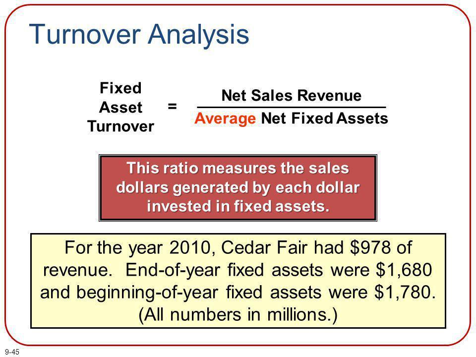 Net Sales Revenue Average Net Fixed Assets