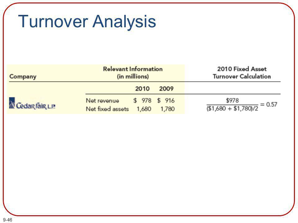 Turnover Analysis Part I