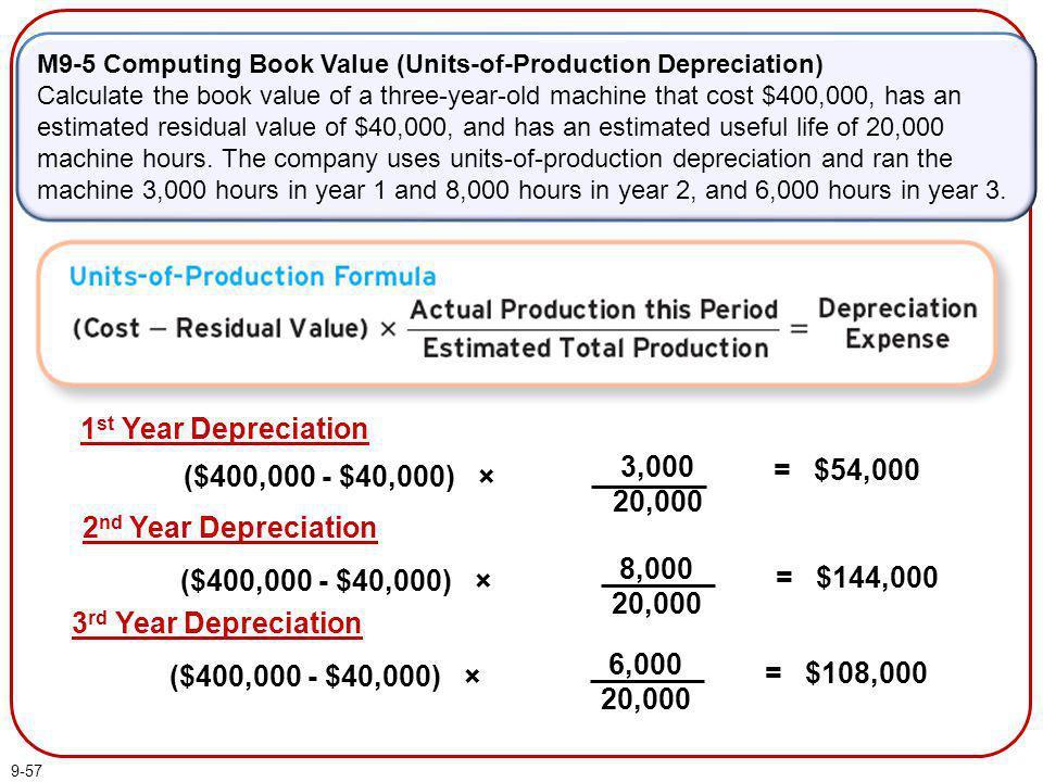 = $54,000 ($400,000 - $40,000) × 3,000 20,000 1st Year Depreciation