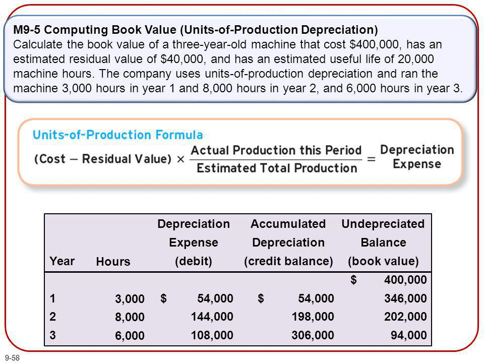 M9-5 Computing Book Value (Units-of-Production Depreciation)