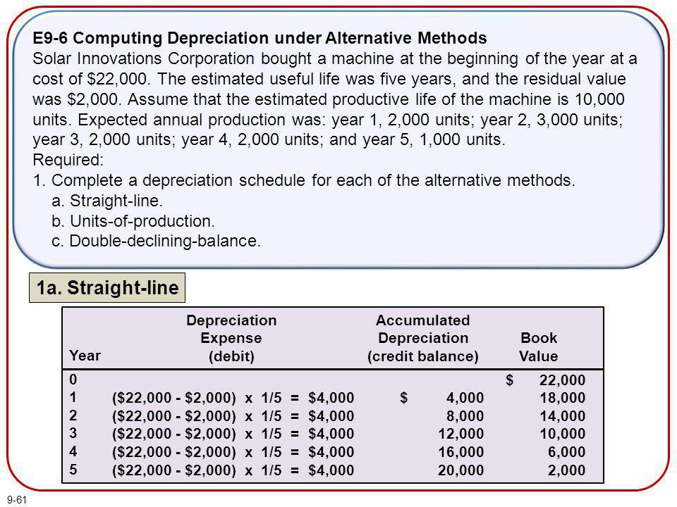 E9-6 Computing Depreciation under Alternative Methods