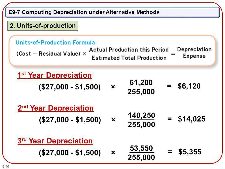 1st Year Depreciation 61,200 255,000 ($27,000 - $1,500) × = $6,120