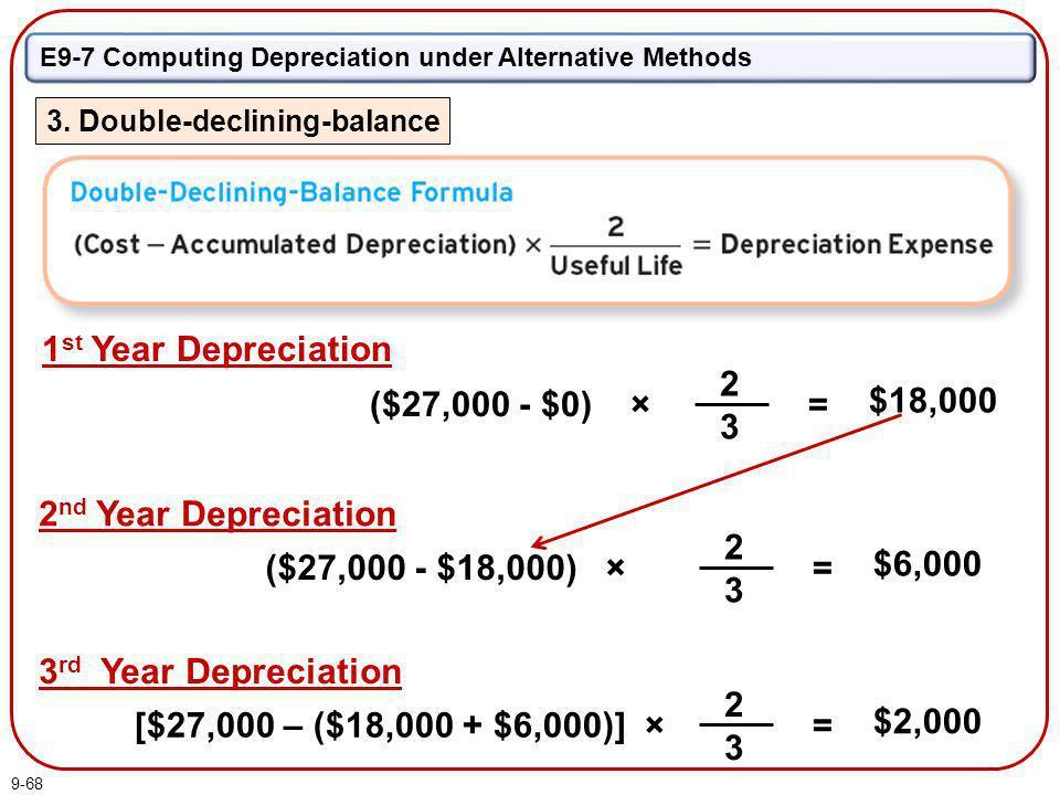 1st Year Depreciation 2 3 ($27,000 - $0) × $18,000 =