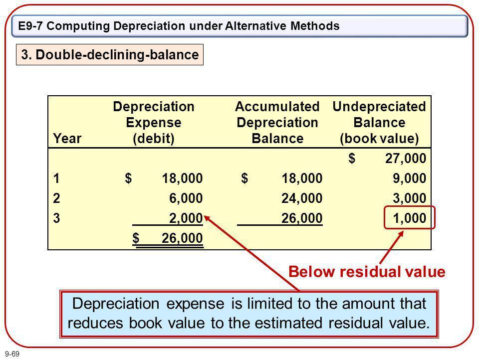 E9-7 Computing Depreciation under Alternative Methods