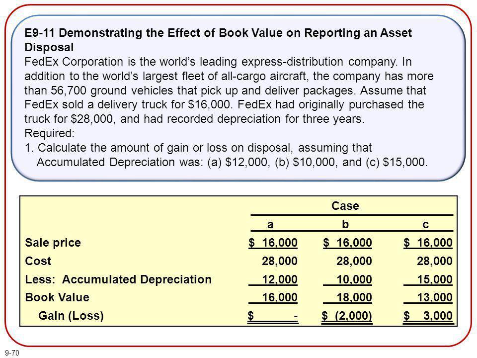 Less: Accumulated Depreciation Book Value Gain (Loss) c $ 16,000