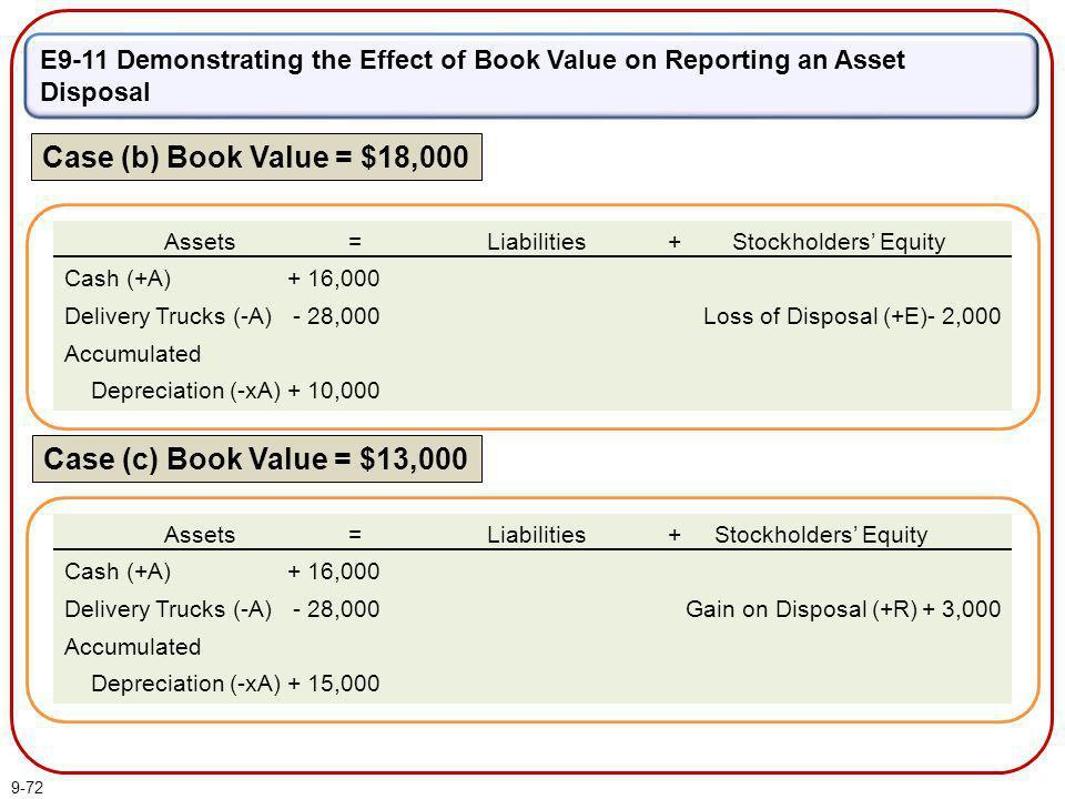 Case (b) Book Value = $18,000 Case (c) Book Value = $13,000
