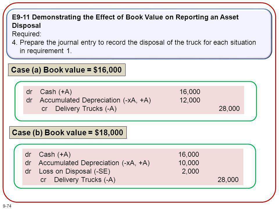 Case (a) Book value = $16,000 Case (b) Book value = $18,000