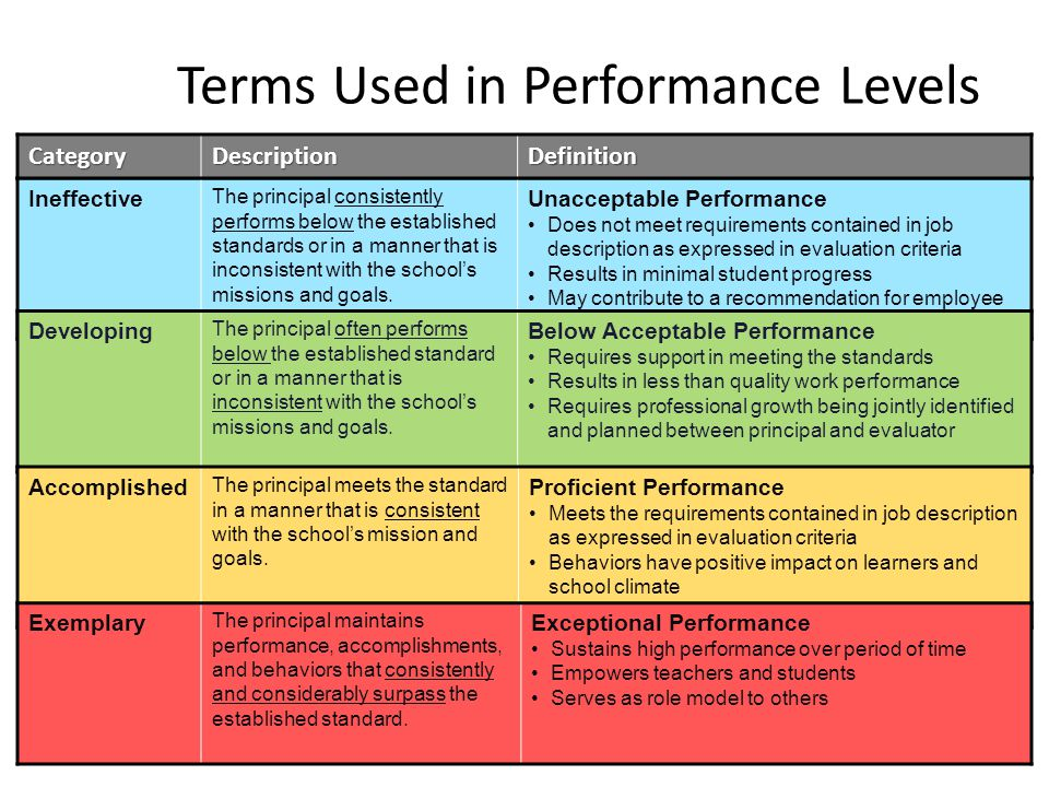 Terms Used in Performance Levels