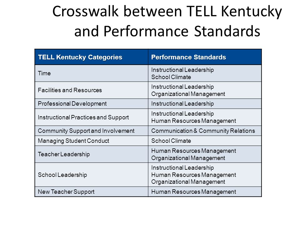 Crosswalk between TELL Kentucky and Performance Standards