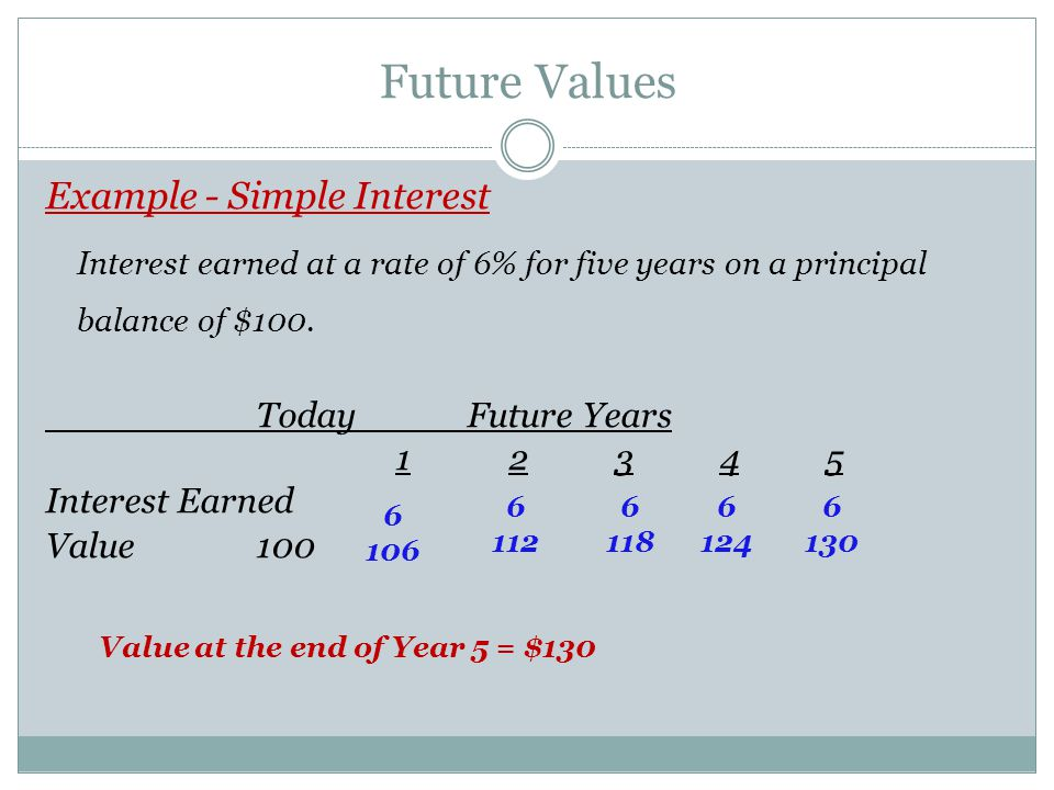 Future Values Example - Simple Interest