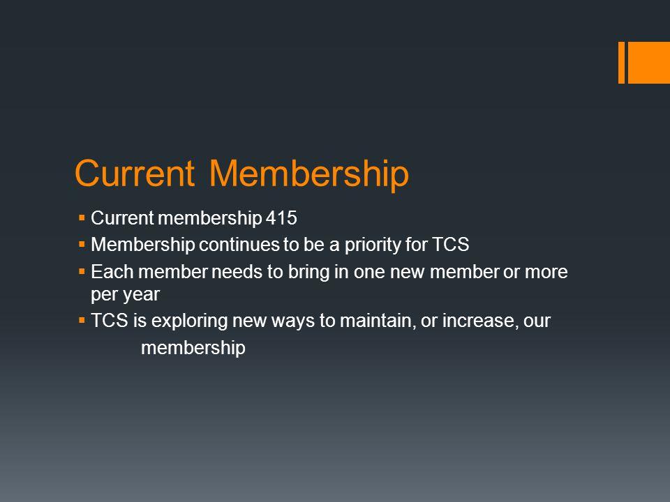 Current Membership Current membership 415