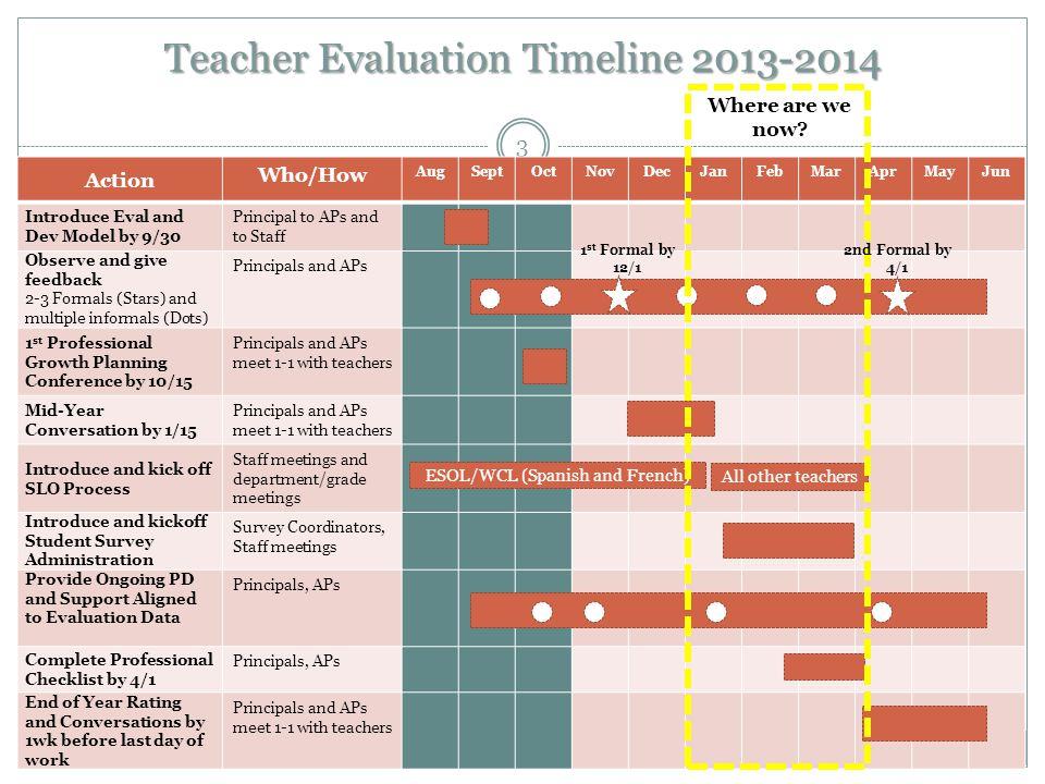 Teacher Evaluation Timeline 2013-2014