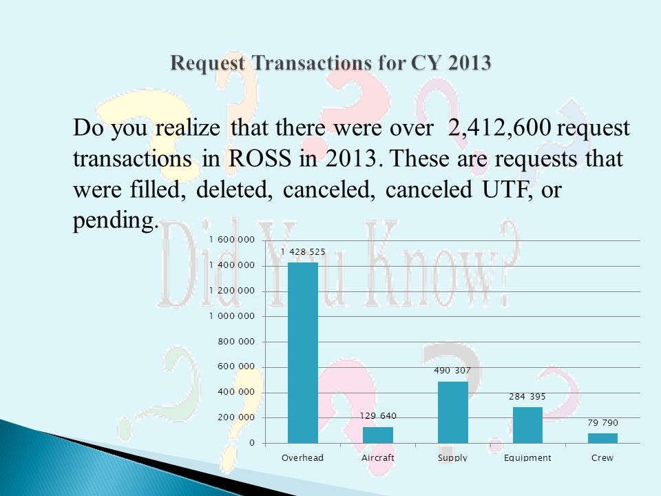 Request Transactions for CY 2013
