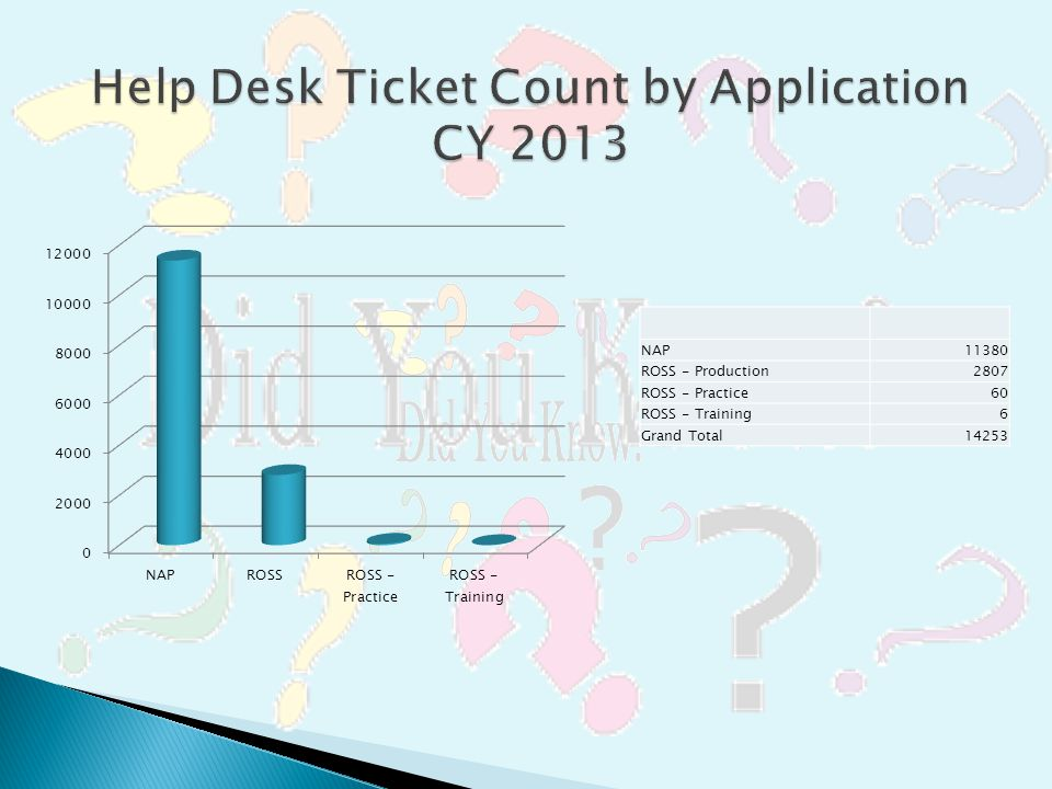Help Desk Ticket Count by Application CY 2013