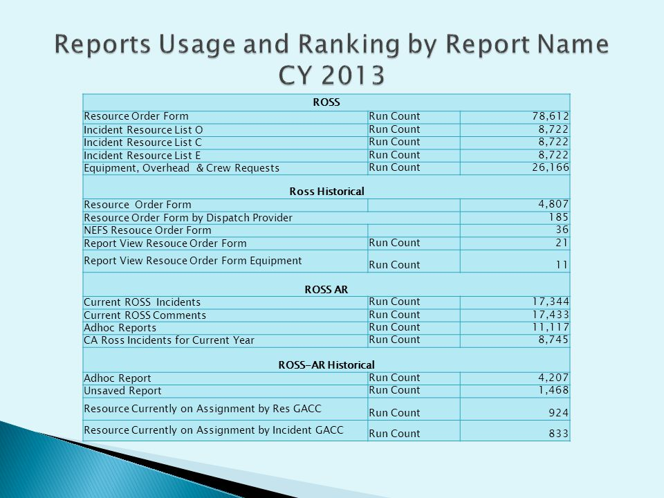 Reports Usage and Ranking by Report Name CY 2013