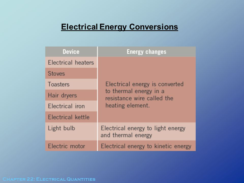 Electrical Energy Conversions