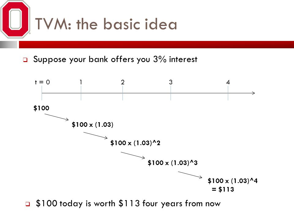 TVM: the basic idea Suppose your bank offers you 3% interest