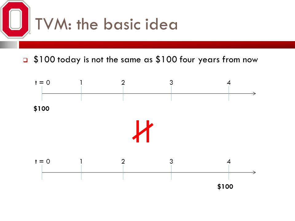 TVM: the basic idea $100 today is not the same as $100 four years from now. t = 0. 1. 2. 3. 4.